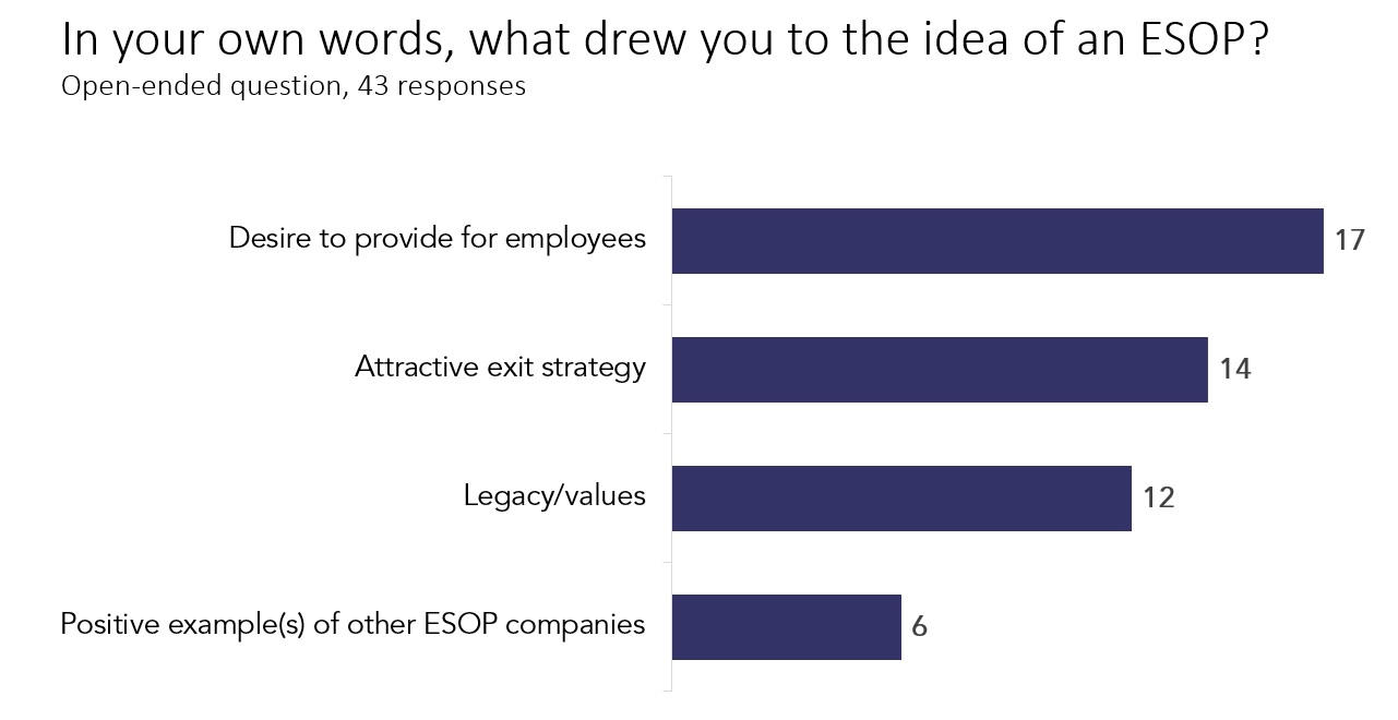 "Chart showing frequency of answers to ""what drew you to an ESOP?"""